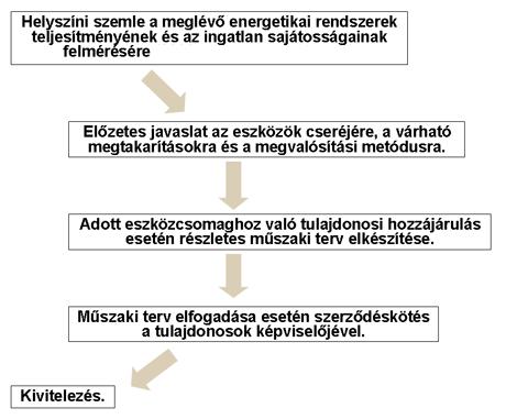 projektek2